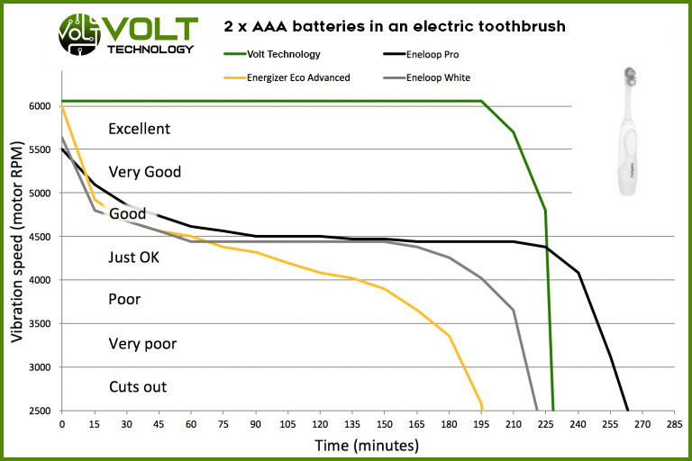 Volt Electric Toothbrush